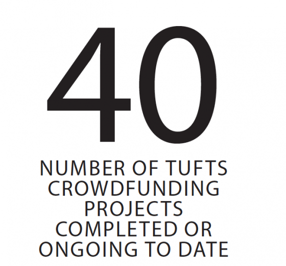 Text graphic stating: 40- Number of Tufts Crowdfunding projects completed or ongoing to date