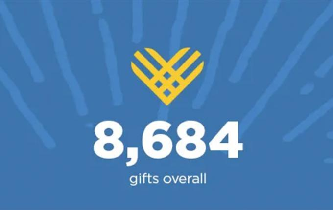 8,684 gifts were raised in 2018 on Giving Tuesday.